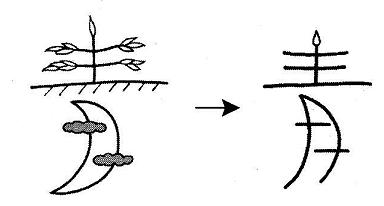 kanji 青