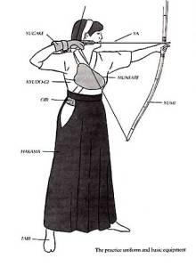Kyudo Kyudo(弓道) – Nghệ thuật bắn cung Nhật Bản