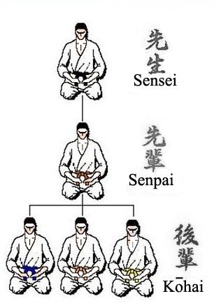 Sensei Senpai Kohai Sempai – Kohai, Nét đẹp văn hóa Nhật Bản