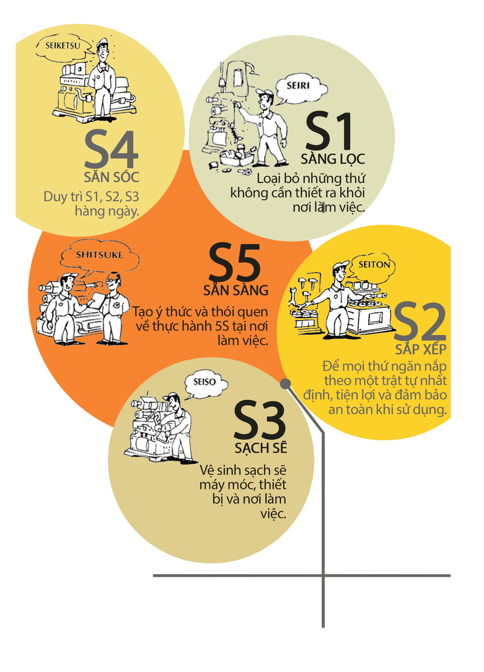5s Nguyên tắc 5S trong cách làm việc của người Nhật